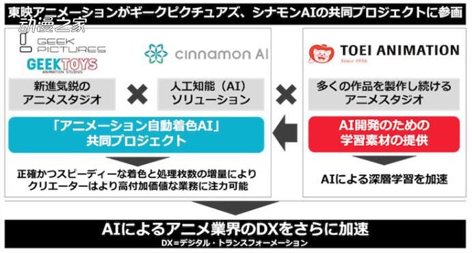 东映动画推出AI上色企划!作业时间减少至十分之一  第2张