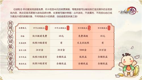 剑网3怀旧服本周五全网上线 史上最良心收费模式曝光  第3张