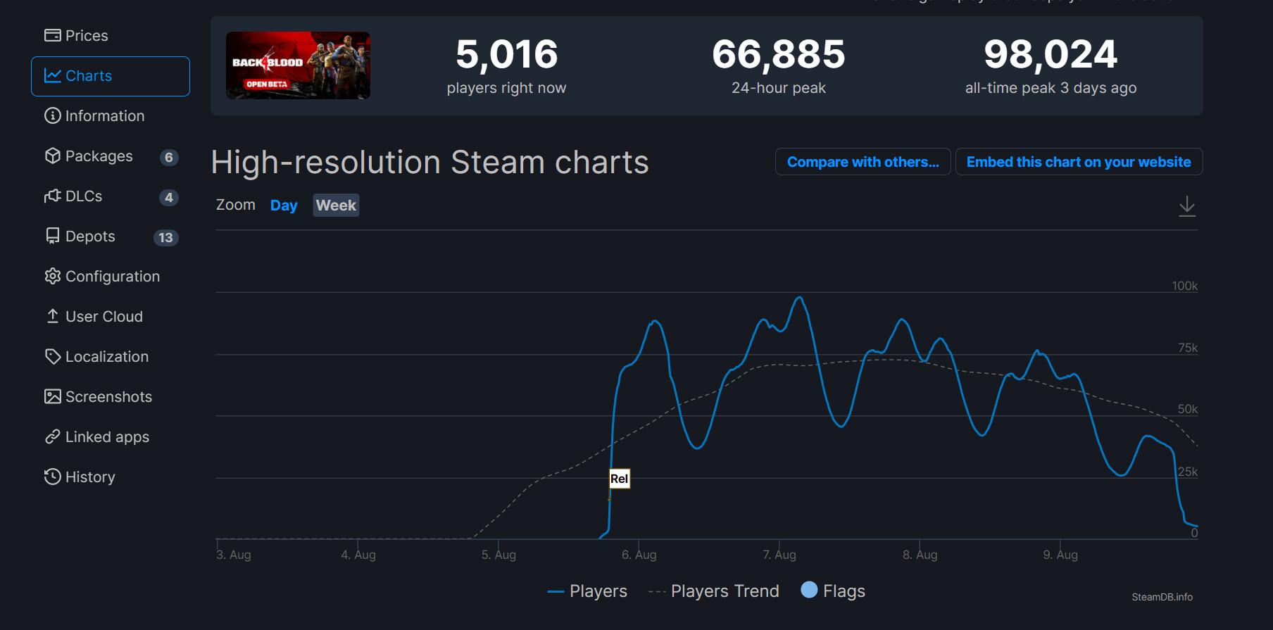 《喋血复仇》BETA测试热情高 Steam峰值近10万  第1张