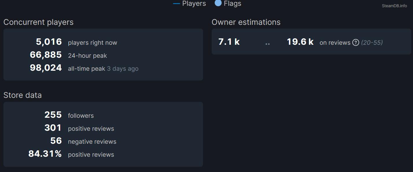 《喋血复仇》BETA测试热情高 Steam峰值近10万  第2张