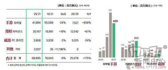 娱美德公开Q2财报:《传奇W》将于年内上线韩国  第1张